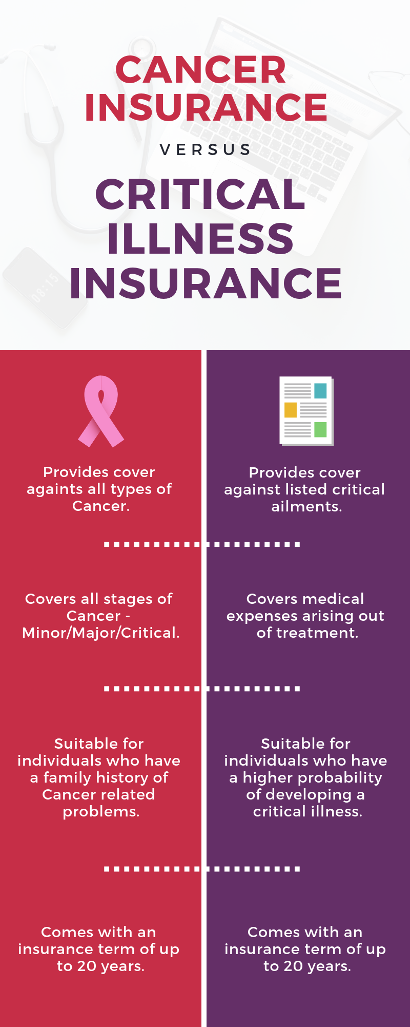 Difference Between Cancer Insurance and Critical Illness ...