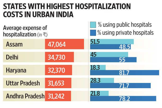 cashless hospitalization cost
