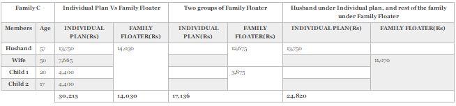 Family-Floater-Health-Insurance-Some-Family-Break-Ups-Are-for-Good