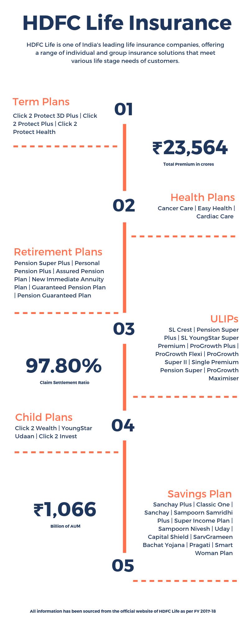 HDFC Life Insurance: Check HDFC Life Insurance Plans ...