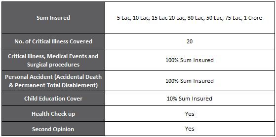 Religare Assure – Critical Illness and Personal Accident Cover