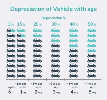 do you what decides your car insurance premium