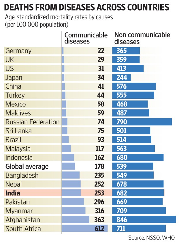 deaths from diseases across countries