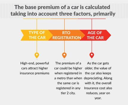 factors affecting car insurance