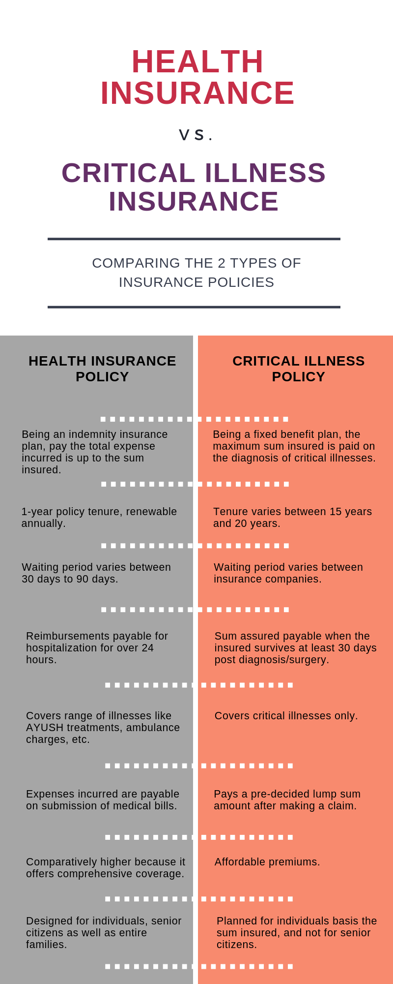 Difference Between Health Insurance & Critical Illness ...