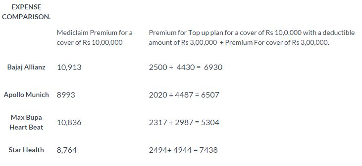 How Cheap is top-up health insurance cover