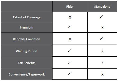 Rider in Life Insurance vis a vis Standalone Health Insurance plans: Which is better?