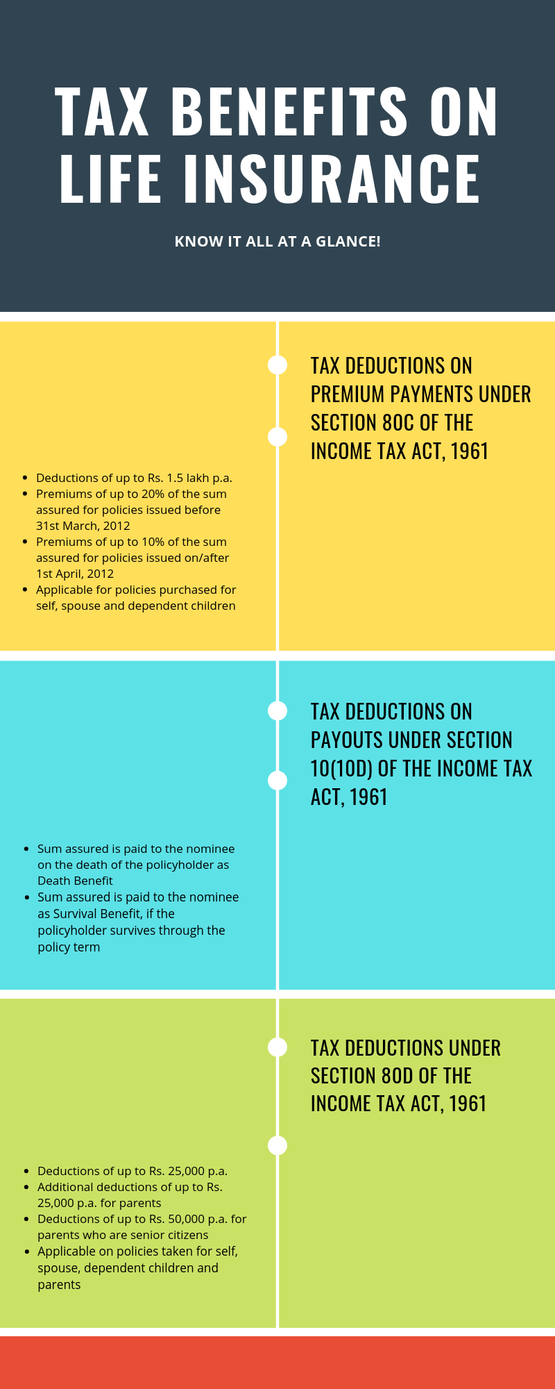 Read All About Life Insurance Tax Benefits