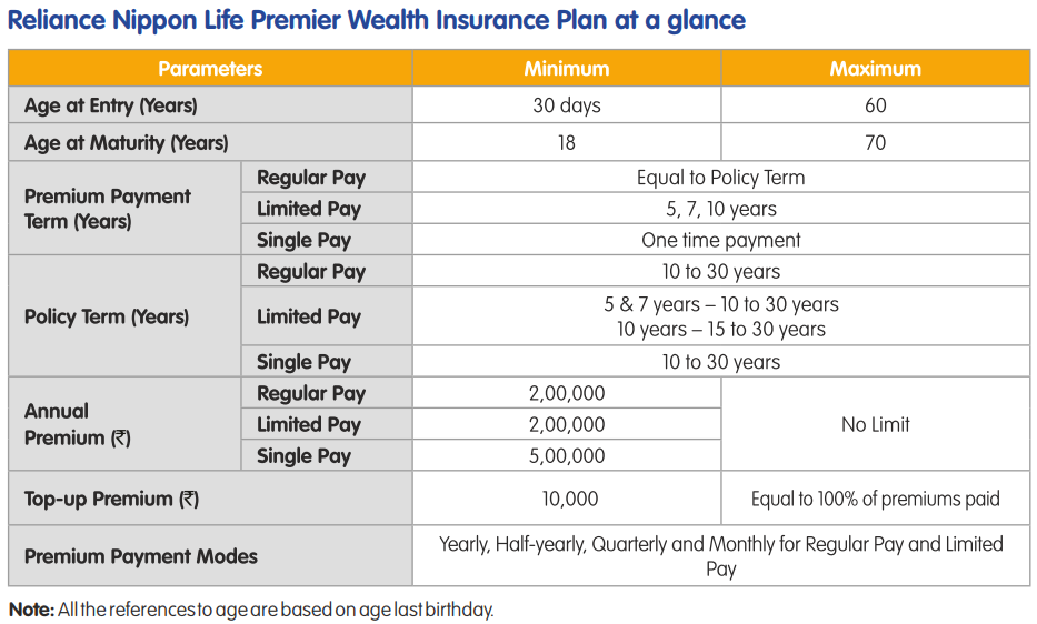 Reliance Nippon Life Premier Wealth Insurance Plan