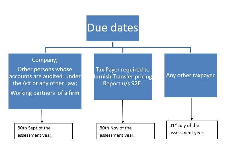 Due dates to file return income