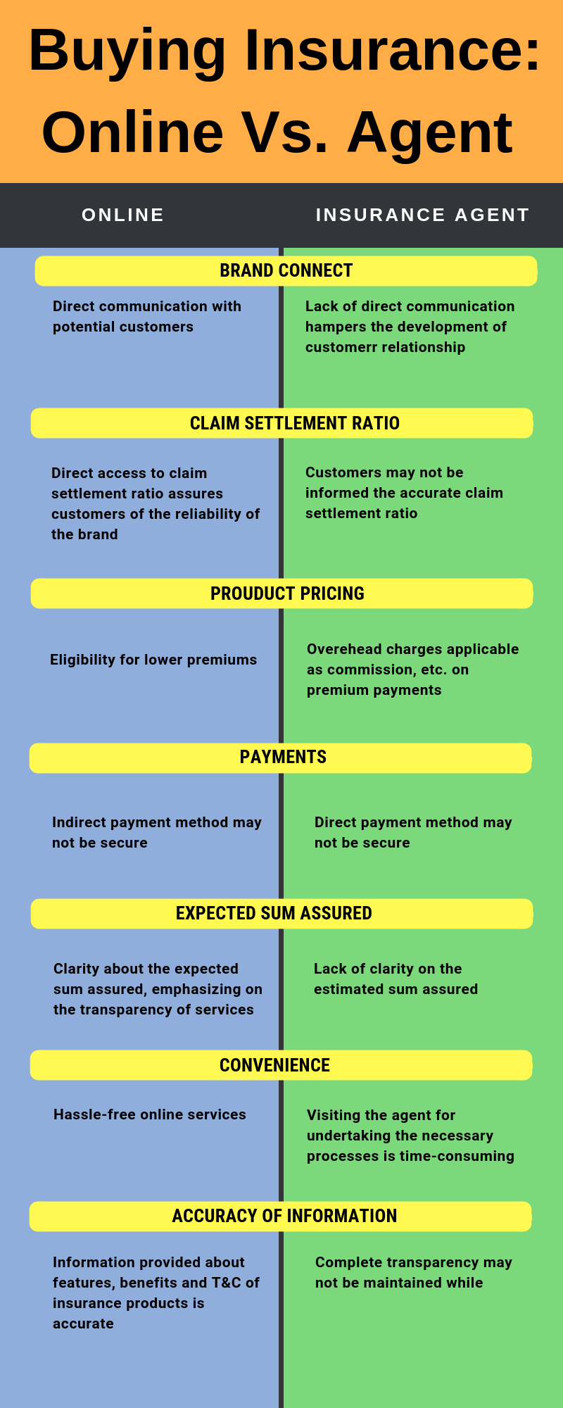 Buying Term Insurance Online vs Agent: Whom to choose?